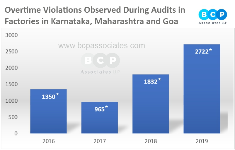 BCPA Bar graph on Compliance Trends in Factories Relating to Overtime violation across the states of Karnataka, Maharashtra and Goa.